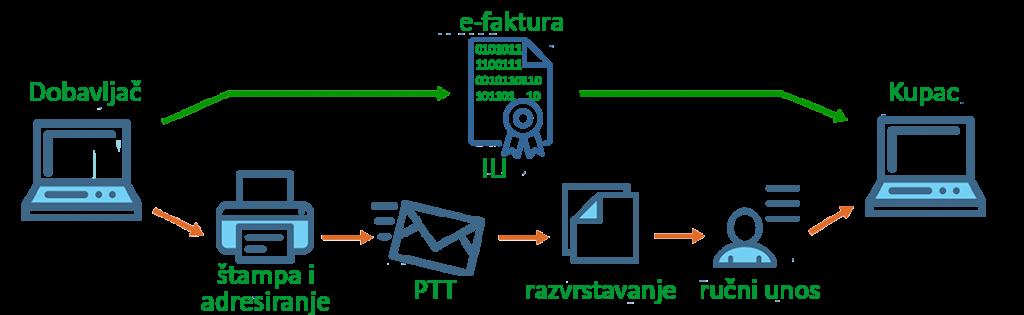procesi-e-fakture1